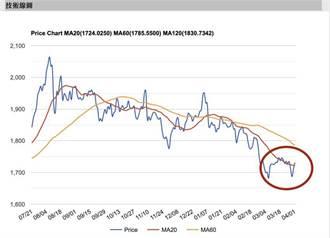 原油、美元磁吸游資 金價先看短波多頭