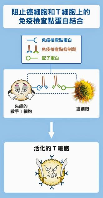 奈米癌症疫苗 降低復發機率