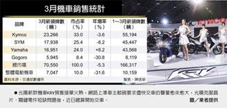 四大因素 4月機車市場恐續涼