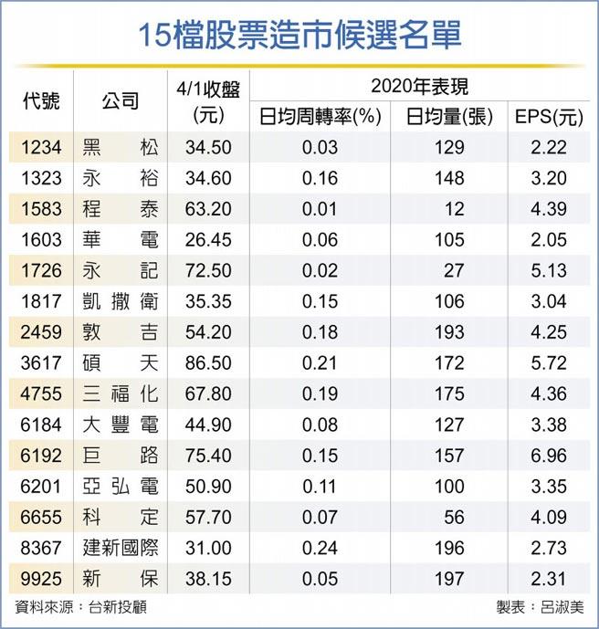 15檔股票造市候選名單