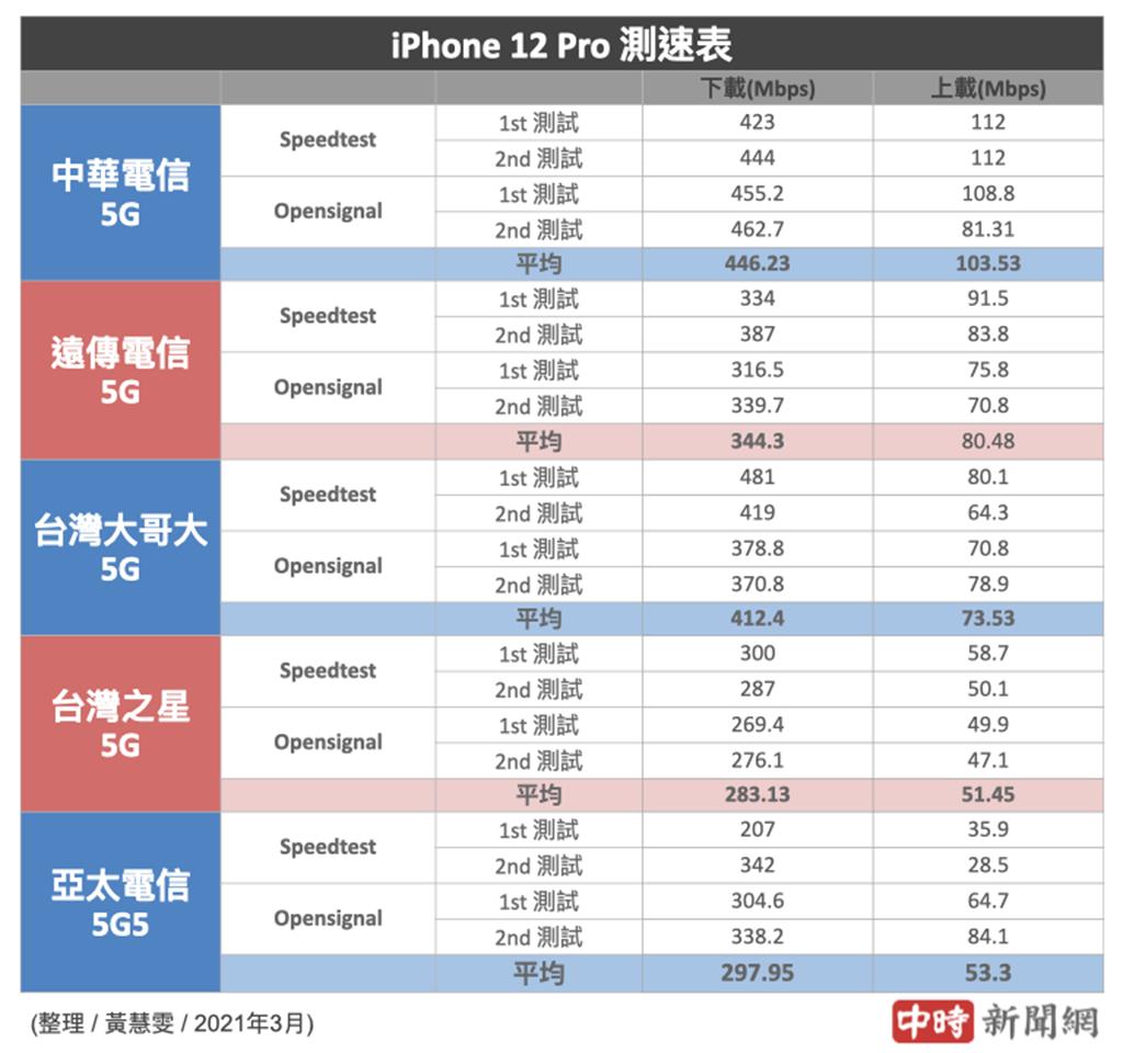 iPhone 12 Pro分別使用5大電信SIM卡的5G測速結果(2021年3月份)。(中時新聞網製)