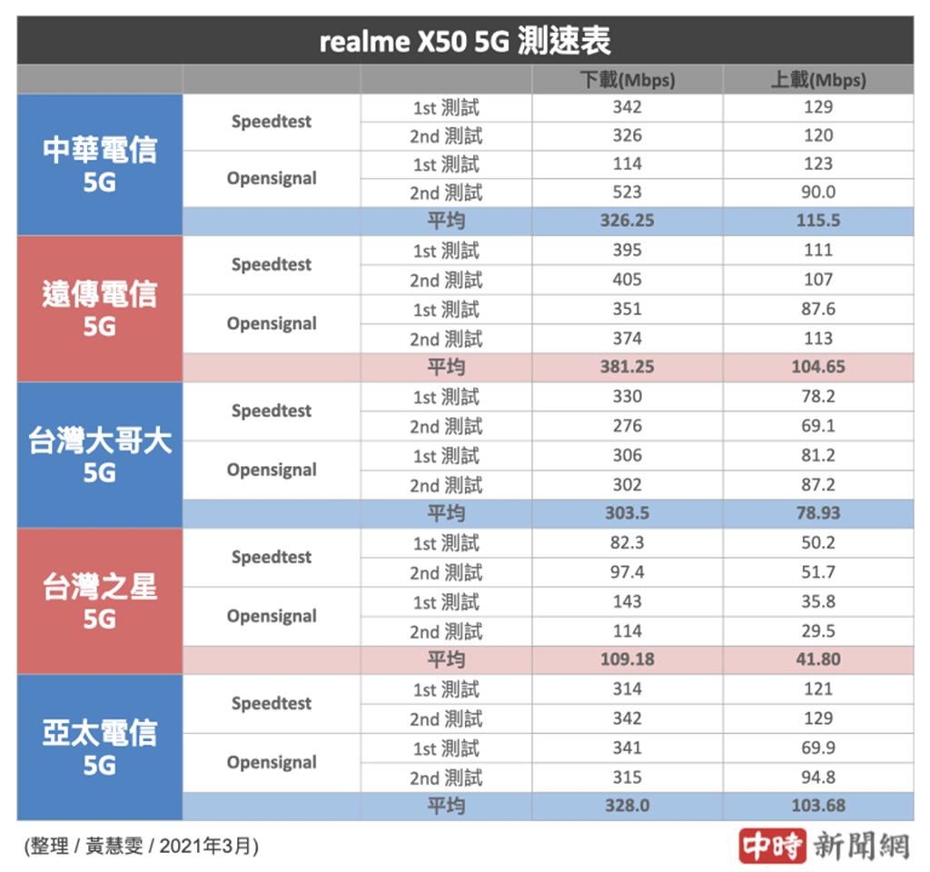 realme X50 5G分別使用5大電信SIM卡的5G測速結果(2021年3月份)。(中時新聞網製)