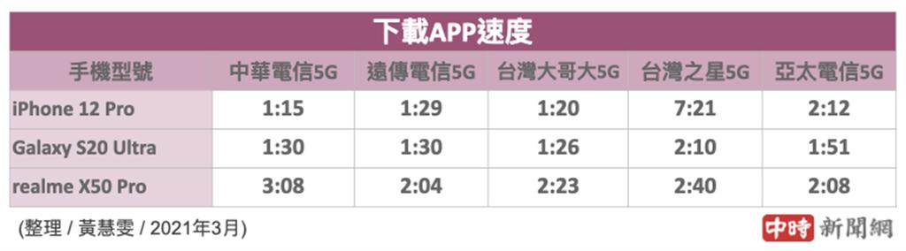 三款手機分別使用5大電信SIM卡下載大型遊戲app所花費的時間(2021年3月份)。(中時新聞網製)