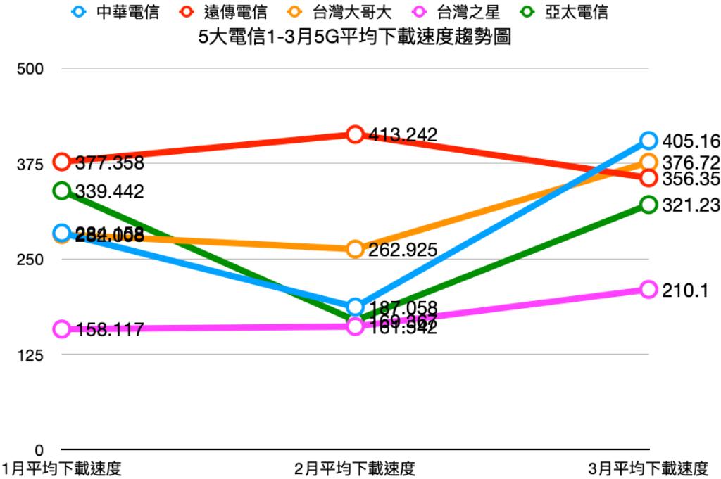 2021年1、2、3月份5大電信平均下載速度趨勢圖。(中時新聞網製)