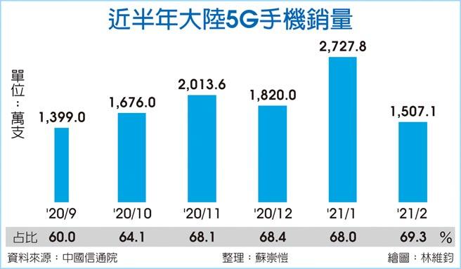 近半年大陸5G手機銷量