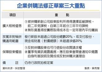 《企業併購法》修正案 政院完成審查-新創併購利多 祭租稅優惠