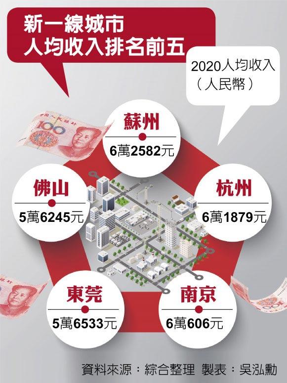 新一線城市人均收入排名前五