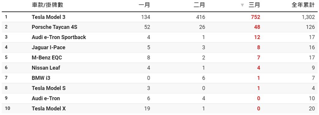 2021年【三月份】台灣電動車掛牌統計(資料整理/DDCAR)