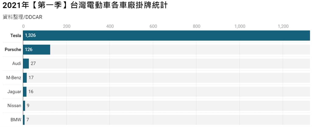 2021年【第一季】台灣電動車各車廠掛牌統計(資料整理/DDCAR)