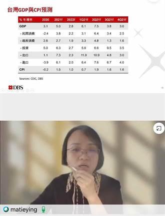 星展:今年第二季景氣達高峰 台灣經濟和美、中強勁連動