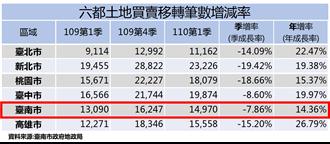 台南第一季建物買賣移轉年增6% 土地買賣年增14.36%