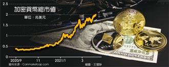加密貨幣市值 首破2兆美元