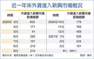 外資3月買新興股債 九成錢進中國