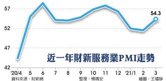 財新服務業PMI攀高 通膨成隱憂