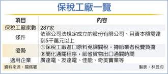 保稅工廠新增廣達三廠 省關稅