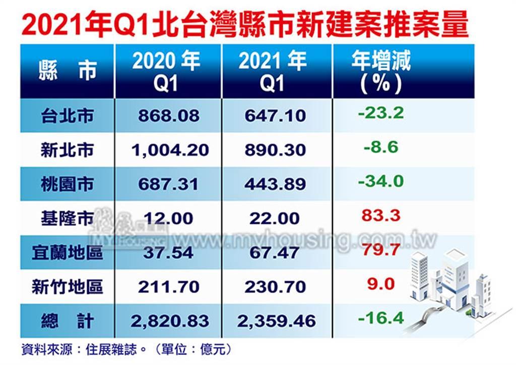 2021年Q1北台灣縣市新建案推案量
