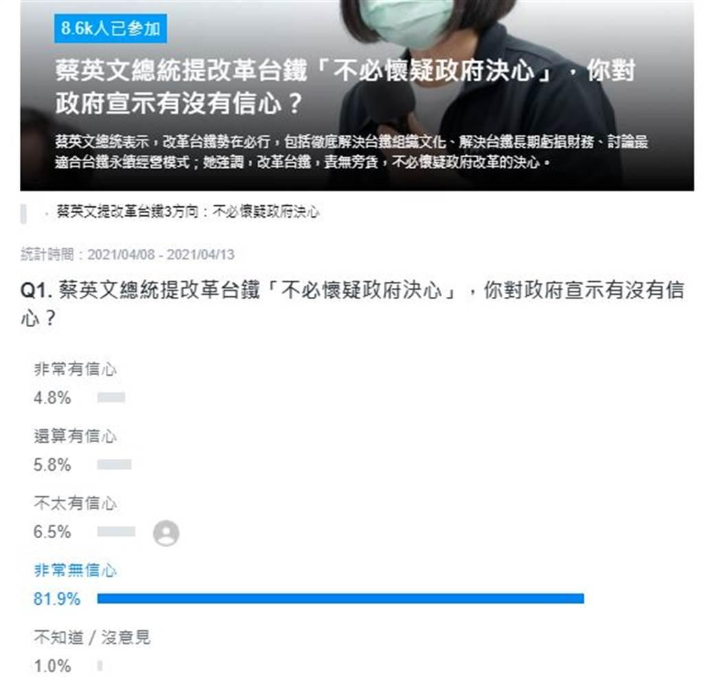 網路投票結果。(取自Yahoo奇摩投票頁面)