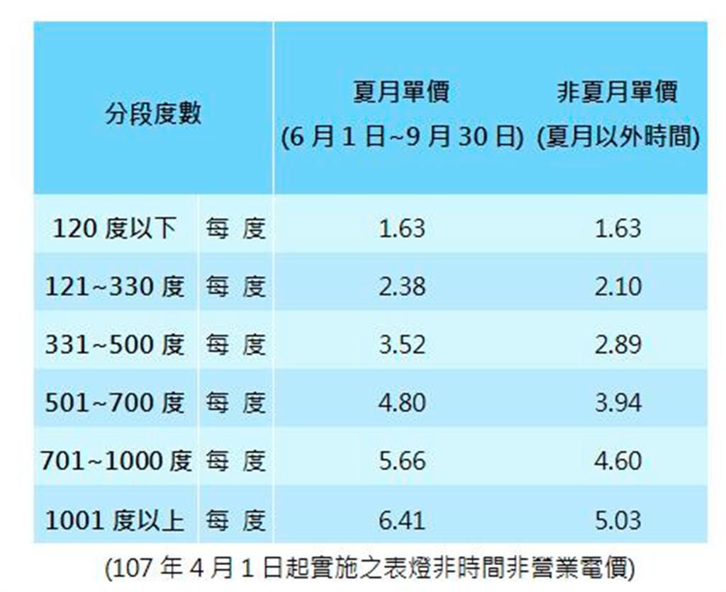 根據台電官網資料顯示,累進電價依用電級距遞增,共分為6段級距計費,若用電量越高,平均下來一度電收費也會比較貴。(圖擷取自台電官網)