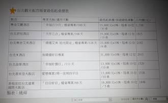 獨〉台北觀光飯店「搶婚」紛祭指定日破盤價 掀割喉戰