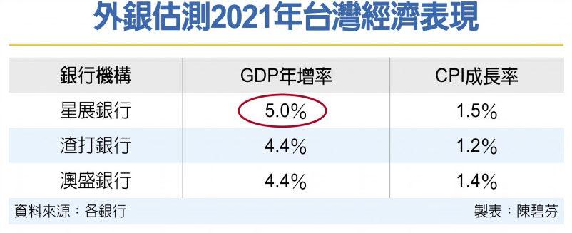 外銀估測2021年台灣經濟表現