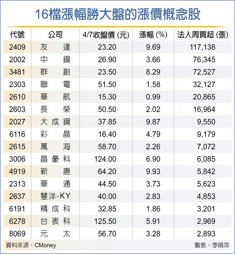 16檔漲幅勝大盤的漲價概念股