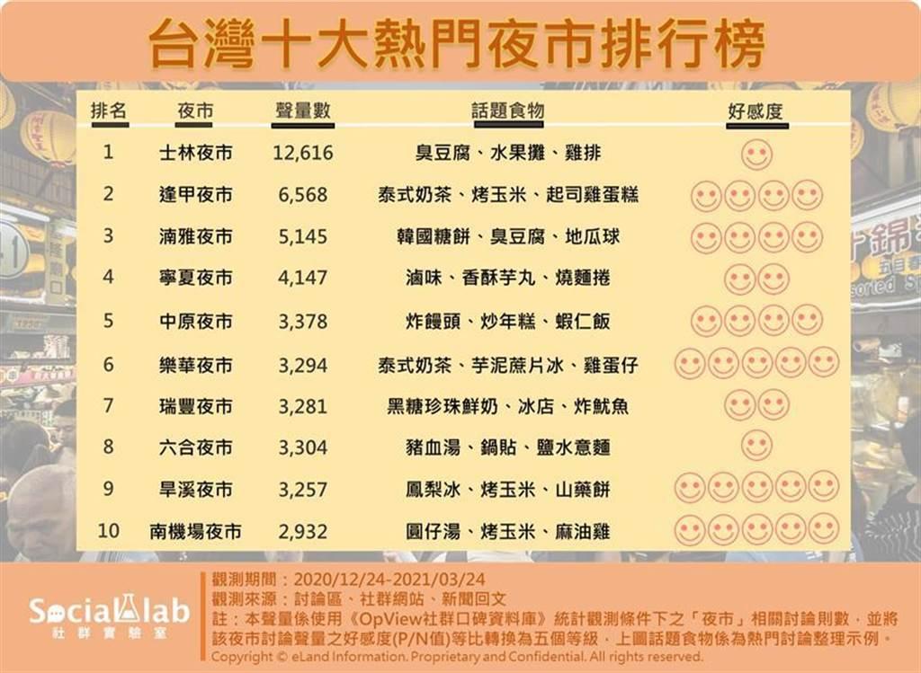 台灣雲端社群觀測平台「OpView社群口碑資料庫」9日發布最新十大熱門夜市排行榜。(圖/業者提供)