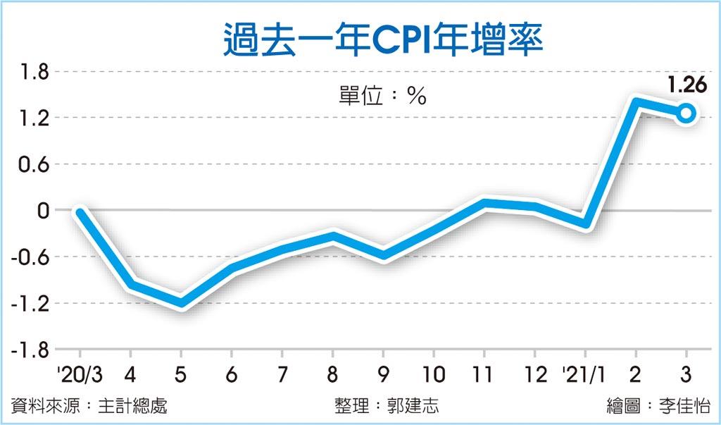 過去一年CPI年增率