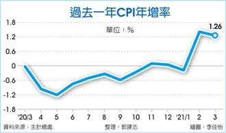 油料費、機票、米價大漲 3月CPI年增1.26%