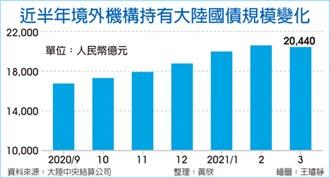 外資熱情降溫 終止連兩年增持中國國債