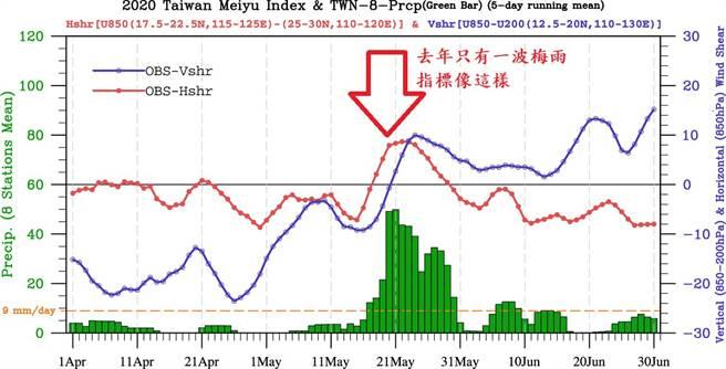 鄭明典分享去年梅雨指標圖指出,顯示只有一波梅雨。(圖/翻攝自鄭明典臉書)