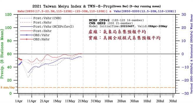 鄭明典接著分享今年的梅雨觀測圖表示,恐怕在5月21日前都沒有梅雨發生。(圖/翻攝自鄭明典臉書)