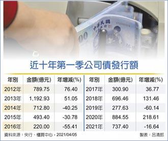 公司債發行 首季達737億