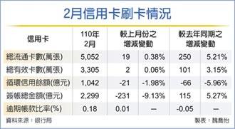 同期新高 國人2月刷近2,300億