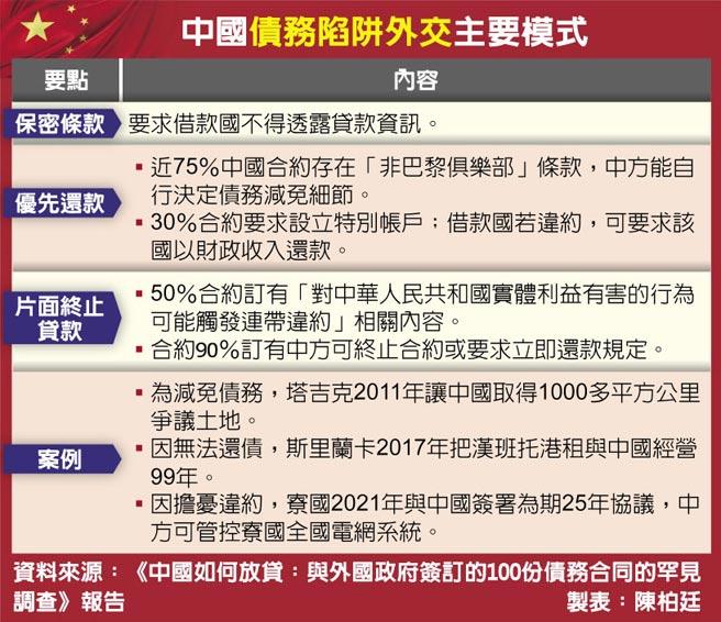 中國債務陷阱外交主要模式