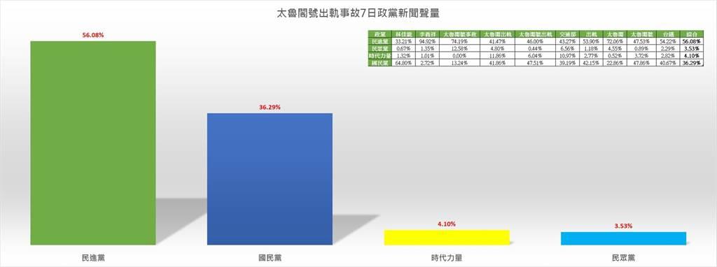 太魯閣事故發生後7日政黨新聞聲量統計。(圖/翻攝自聲量看政治)