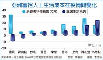 首度取代香港 上海成最昂貴城市