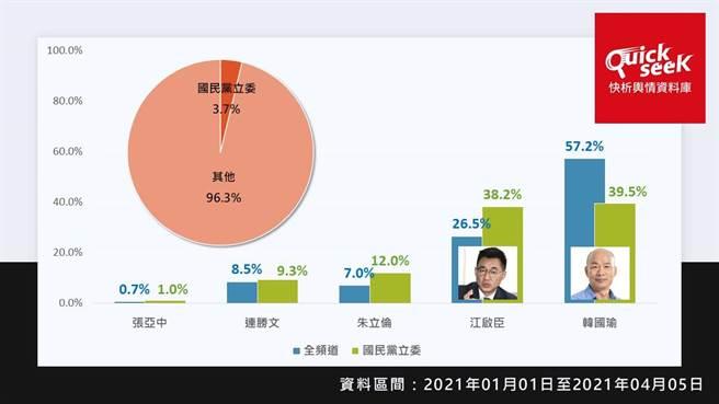 TPOC台灣議題研究中心透過QuickseeK快析輿情資料庫,分析國民黨主席選戰熱門人選網路聲量。(圖/翻攝自 TPOC台灣議題研究中心 網站)