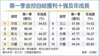 15金控首季獲利 估年增三位數