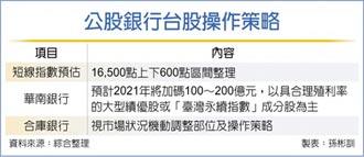 挺台股 華銀今年估加碼200億