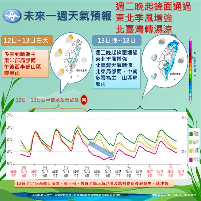 氣象局公布未來一周的天氣圖,指出下周二晚起,受到鋒面通過加上東北季風影響,北台灣降溫很有感。(圖取自臉書粉專報天氣)