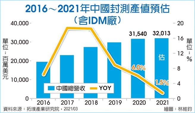 2016~2021年中國封測產值預估