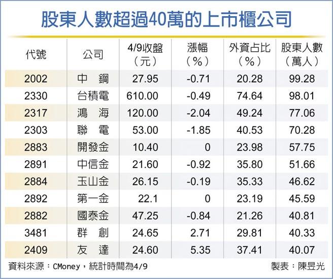 股東人數超過40萬的上市櫃公司
