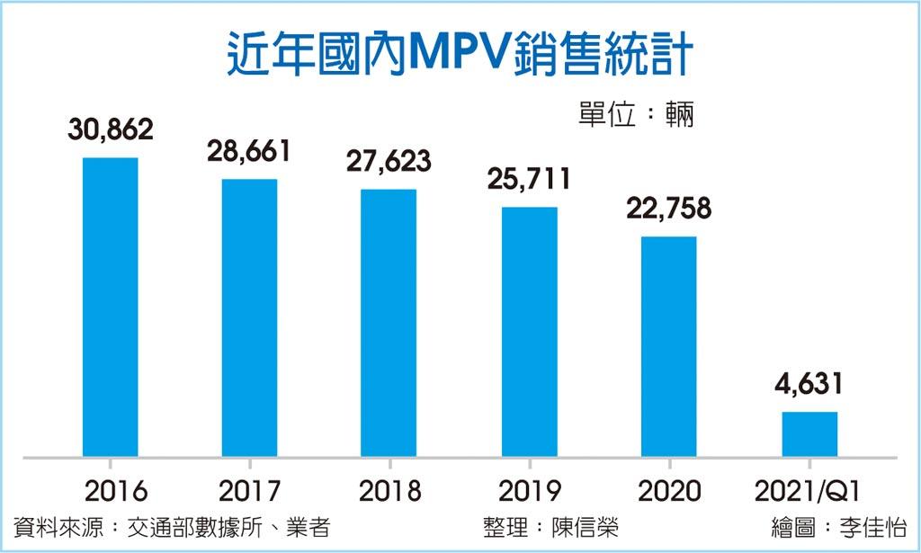 近年國內MPV銷售統計