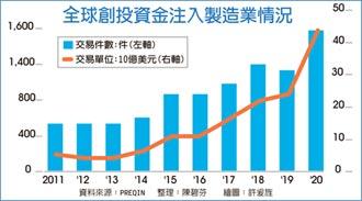 全球創投注資製造業 一路增