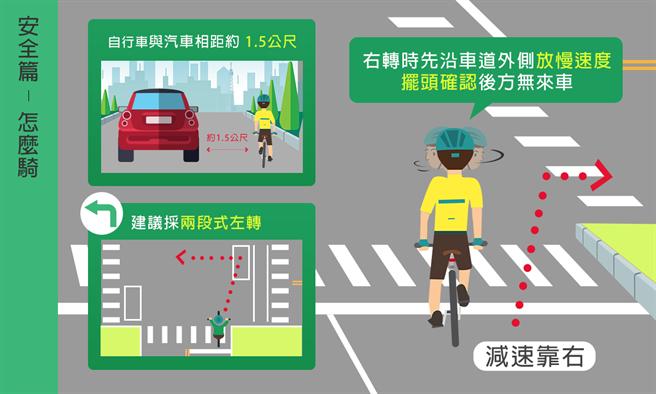 台中市警察局交通大隊提醒,騎乘自行車在在設有兩段式左轉的交叉路口,一定要依規定兩段式左轉;不須兩段式左轉的路口,建議儘量以兩段式左轉的方式左轉彎。(台中市警局提供/馮惠宜台中傳真)