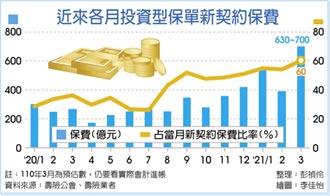 投資型保單 3月熱賣近700億