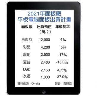 平板面板出貨 今年估減2.4%