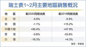 鋼料大漲 瑞士鋼表漲價6%起跳