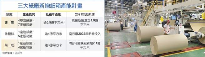 三大纸厂新增纸箱产能计画