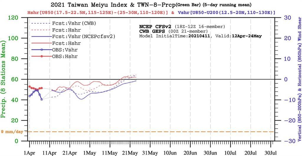 圖為梅雨指標圖,其中紅色的線在5月16日以後出現正值,一直到5月21日以後都持續提升,藍色線也持續往上走,代表梅雨來的機率提高。(翻攝自 鄭明典臉書)